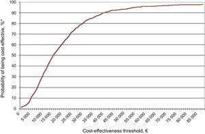 Acceptability curve *Percentage of simulations under the cost-effectiveness threshold analyzed.