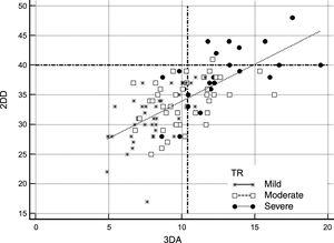 Comparison of absolute 2DD and 3DA for selecting candidates for TV surgery according to the guideline threshold of ≥ 40 mm vs ≥ 10.4 cm2. All patients are represented according to the severity of TR in 3 groups (severe: black dots; moderate: white squares; mild: stars). Dashed lines represent the absolute cutoff points proposed by the guidelines (Y axis: 2DD) and the suggested in our work (X axis: 3DA). Following 2-dimensional criteria, most of the patients would be excluded from TV surgery. 2DD, 2-dimensional diameter; 3DA, 3-dimensional area; TR, tricuspid regurgitation; TV, tricuspid valve.