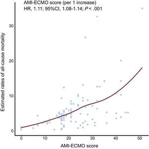 Estimated all-cause mortality rates according to AMI-ECMO score. The locally weighted scatterplot smoothing curve depicts correlations between the probability of all-cause mortality, which was estimated using a Cox proportional hazards regression model, and the AMI-ECMO score. The AMI-ECMO score was significantly correlated with estimated rate of all-cause mortality. 95%CI, 95% confidence interval; AMI, acute myocardial infarction; ECMO, extracorporeal membrane oxygenation; HR, hazard ratio.