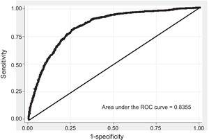 ROC curve in men, 5-year estimate in the validation cohort. Abbreviations: ROC, receiver operating characteristics.