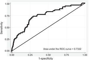 ROC curve in women, 5-year estimate in the validation cohort. Abbreviations: ROC, receiver operating characteristics.