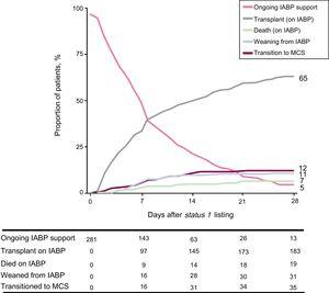 Depiction of the competing outcomes analysis for death, weaning from IABP support, transition to full-support mechanical devices or transplantation during a 28-day follow-up period after status 1 listing. At any given time point, the sum of the proportion of patients experiencing each outcome equals 100%. IABP, intra-aortic balloon pump; MCS, mechanical circulatory support.