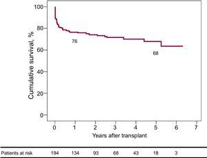 Long-term postoperative survival of 194 patients who underwent heart transplant under intra-aortic balloon pump support.