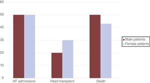 Follow-up events in patients with Danon disease, grouped according to sex. HF, heart failure.