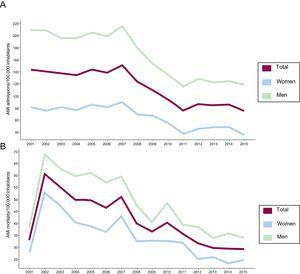 A, Annual AMI admissions at Marqués de Valdecilla University Hospital per 100 000 inhabitants (total and by sex) in Cantabria, 2001-2015. B, Annual AMI mortality per 100 000 inhabitants (total and by sex) in Cantabria, 2001-2015. AMI, acute myocardial infarction.