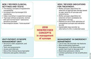 Changes in recommendations between the 2009 and 2018 guidelines. Reproduced with permission of Brignole et al.,1 courtesy of the European Society of Cardiology and European Heart Journal, through OUP.