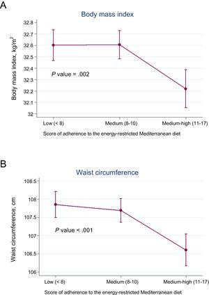 Adjusted average body mass index (A) and waist circumference (B) according to quartiles of adherence to the energy-restricted Mediterranean diet score.