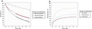 A: Survival (Kaplan-Meier) of incident patients, recurrent patients, and the general population adjusted by age and sex. B: Cumulative incidence of first readmission (competing risks, Fine-Gray) in incident patients by cause.