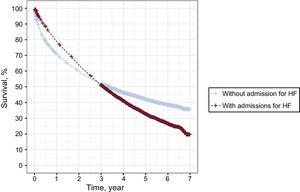 Survival of incident patients with or without readmission for HF. HF, heart failure.
