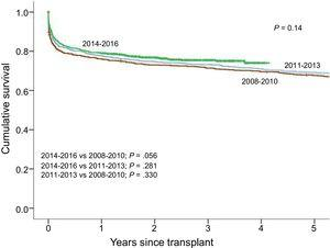 Comparison of survival curves for 2008-2016 by 3-year period.