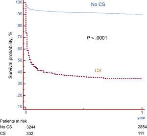 Survival free of death in patients presenting with and without cardiogenic shock. A marked difference in survival was observed between the 2 groups. CS, cardiogenic shock.