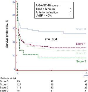 Survival free of death according to the 6-ANT-40 score. Survival at 1 year was 54.5% for patients with score 0, 32.3% for score 1, 27.4% for score 2 and 17.0% for score 3 (P=.004). LVEF, left ventricular ejection fraction.
