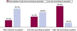 Risk assessment according to the patient and the specialist.