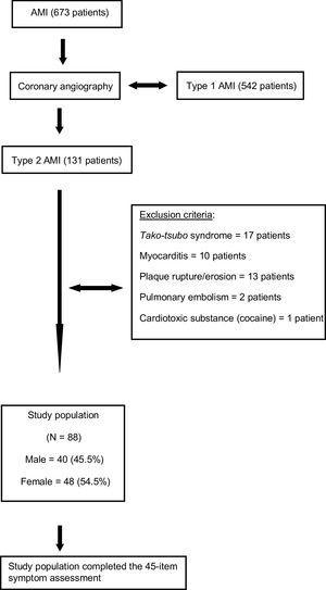 Study flowchart. The study cohort. AMI, acute myocardial infarction.