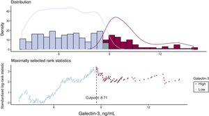 Distribution and rank statistics of galectin-3 values.