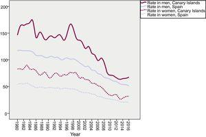 Changes over time in deaths due to cardiac ischemia in the Canary Islands and Spain. Rates per 100000 population, adjusted by age.
