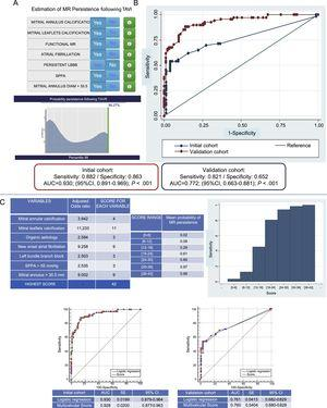 """A: interface of the """"Multivalvular Score"""". B: ROC curves showing sensitivity and specificity for the initial sample4 and for the validation sample. C: score assigned to each variable and range of scores associated with different likelihoods of mitral regurgitation persistence; the ROC curves below demonstrate an exceptional correlation of the logistic regression and the score system. 95%CI, 95% confidence interval; AUC, area under curve; LBBB, left bundle branch block; MR, mitral regurgitation; ROC, receiver operating characteristic; SE, standard error; SPPA, systolic pressure of pulmonary artery; TAVI, transcatheter aortic valve implantation."""