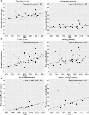 Trend for prevalences of overweight (A), obesity (B), and morbid obesity (C) and linear trend analysis in epidemiologic studies in Spanish adults between 1987 and 2014.