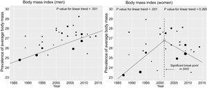 Trend for body mass index between 1987 and 2014, linear trend analysis, and break point determination in epidemiologic studies in Spanish adults.