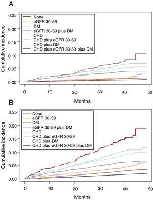 Cumulative incidence function of admission per 1000 person-years due to CHD (A) and CVD (B) in individuals aged 60-84 years with moderately decreased eGFR (30-59mL/min/1.73m2), CHD, and DM, and combinations, compared with individuals without these diseases, considering death as a competing risk for CHD and any CVD. CHD, coronary heart disease; CVD, cardiovascular disease; DM, diabetes mellitus; eGFR, estimated glomerular filtration rate.
