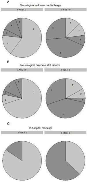 Δ-NSE and outcomes. Neurological prognosis on discharge (A), neurological prognosis at 6 months (B) and in-hospital mortality (C) classified by relative change in NSE serum levels [Δ-NSE=100 x (NSE2-NSE1) / NSE1]. Δ-NSE ≤ 0 refers to invariable or decreasing levels, while Δ-NSE >0 refers to increasing NSE levels. Neurological prognosis was assessed by the CPC scale; numbers in the graphs correspond to CPC scale 1-5. Good neurological outcome is depicted in light gray (CPC 1 and 2) and poor neurological outcome is depicted in dark gray (CPC 3-5). CPC, Cerebral Performance Category; NSE, neuron-specific enolase; NSE1, first neuron-specific enolase measurement; NSE2, second neuron-specific enolase measurement.
