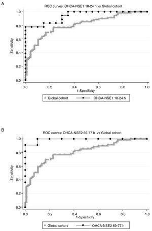 ROC curves. Relative change in NSE serum levels [Δ-NSE=100 x (NSE2-NSE1) / NSE1], as a predictor of neurological outcome assessed by the CPC scale, considering good neurological outcome as CPC 1 or 2 and poor neurological outcome as CPC 3-5. Comparison of ROC curves of global cohort and 2 subgroups: (A) Δ-NSE with first NSE analysis conducted 18 to 24hours after OHCA and (B) Δ-NSE with second NSE analysis conducted 69 to 77hours after OHCA. Global cohort means Δ-NSE in the whole study population. CPC, Cerebral Performance Category; NSE, neuron-specific enolase; NSE1, first neuron-specific enolase measurement; NSE2, second neuron-specific enolase measurement; OHCA, out-of-hospital cardiopulmonary arrest; ROC, receiver operating characteristic.