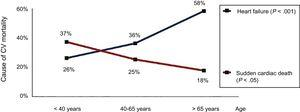 Mortality from heart failure and sudden cardiac death in patients with congenital heart disease. Reproduced with permission from Oliver et al.7 CV, cardiovascular.