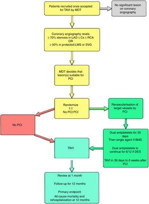 ACTIVATION trial flow chart (ISRCTN 75836930), the first randomized trial of coronary revascularization in transcatheter aortic valve implantation candidates with concomitant coronary disease. BMS, bare metal stent; Cx, circumflex artery; DES, drug-eluting stent; LAD, left anterior descending artery; LMS, left main stem; MDT, multidisciplinary team; PCI, percutaneous coronary interventions; RCA, right coronary artery; TAVI, transcatheter aortic valve implantation; SVG, saphenous vein graft.