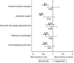 Crude and adjusted odds ratios (ORs) with 95% confidence intervals for the various outcomes in women vs men consulting for chest pain. *Adjusted by age, diabetes, hypertension, hypercholesterolemia, smoking, body mass index, central obesity, family history of ischemic heart disease, stroke, peripheral arterial disease, and diagnosis of stable angina.