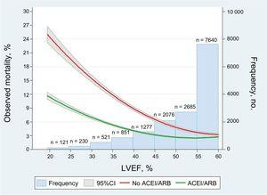 Unadjusted impact of ACEI or ARB at discharge oin mortality reduction according to LVEF. 95%CI, 95% confidence interval; ACEI, angiotensin- converting enzyme inhibitors; ARB, angiotensin receptor blockers; LVEF, left ventricular ejection fraction.