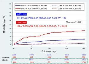 Adjusted survival Kaplan-Meier curves for the prescription of ACEI or ARB at discharge according to LVEF (left ventricular ejection fraction> 40% or ≤ 40%). 95%CI, 95% confidence interval; ACEI, angiotensin-converting enzyme inhibitors; ARB, angiotensin receptor blockers; LVEF, left ventricular ejection fraction. Numbers at risk. In blue patients with left ventricular ejection fraction > 40%, and in red patients with LVEF ≤ 40%. In the box with green dashed line, patients treated with ACEI/ARB.