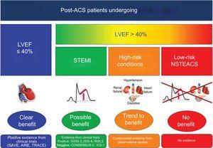 Evidence of ACEI or ARB after ACS in patients who underwent percutaneous coronary intervention. ACEI, angiotensin- converting enzyme inhibitors; ACS, acute coronary syndrome; ARB, angiotensin receptor blockers; LVEF, left ventricular ejection fraction; NSTEACS, non–ST-segment elevation acute coronary syndrome; STEMI, ST-segment elevation myocardial infarction.