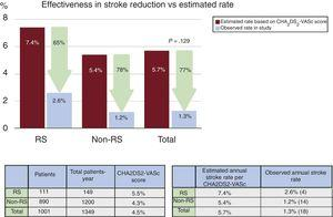 Effectiveness of left atrial appendage occlusion in reduction of thromboembolism based on annual rate predicted by CHA2DS2-VASc score during follow-up. Patients with resistant stroke (RS) are compared with patients without RS.