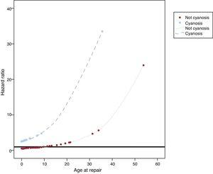 Interaction between cyanosis and age at repair in the development of cardiovascular complications.