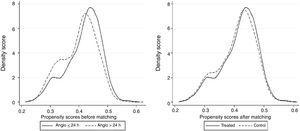 Propensity score density in the whole population (A) and in the propensity score matching subset of patients (B).