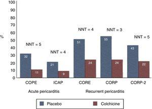 Main trials on colchicine for the prevention of pericarditis in acute and recurrent cases. When colchicine is added on top of standard anti-inflammatory therapy (red bars) the recurrence rate is halved (at least) and the NNT is 3 to 5, meaning that only 3 to 5 patients with pericarditis need to be treated to prevent 1 recurrence. NNT, number needed to treat.