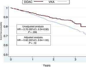 Kaplan-Meier curves for the incidence of the composite outcome variable (stroke, systemic embolism, major bleeding, and death) in the 2 groups of patients. The results of the unadjusted and adjusted analyses are shown. 95%CI, 95% confidence interval; DOAC, direct oral anticoagulant; HR, hazard ratio; VKA, vitamin K antagonist. gr1.