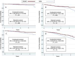 Kaplan-Meier curves for the incidence of stroke (A), major bleeding (B), cardiovascular death (C), and all-cause death (D) in the 2 groups of patients. The results of the unadjusted and adjusted analyses are shown. 95%CI, 95% confidence interval; DOAC, direct oral anticoagulant; HR, hazard ratio; VKA, vitamin K antagonist.