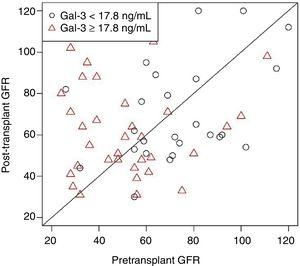 Galectin-3 levels measured in patients after heart transplant are higher in those patients with elevated Gal-3 levels before heart transplant. The P value was nonsignificant after adjustment for age, body mass index, and pretransplant glomerular filtration rate (GFR). Reproduced with permission from Grupper A et al.6.