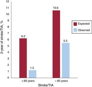 Comparisons between expected events estimated by RoPE (risk of paradoxical embolism) score and observed events according to age (≤ 60 years or> 60 years). TIA, transient ischemic attack.