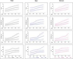 Age-stratified median values of arterial stiffness parameters and 5th, 10th, 90th, and 95th percentiles in the total study population and by sex. BA-PWV, brachial-ankle pulse wave velocity; cAI, central augmentation index; CAVI, cardio-ankle vascular index; CF-PWV, carotid-femoral pulse wave velocity.