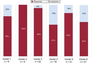 Response to percutaneous renal denervation according to center. Data from 1 center were not included because there were no 12-month follow-up results from patients treated with percutaneous renal denervation.