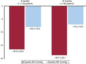 Change in office blood pressure (BP) during follow-up.