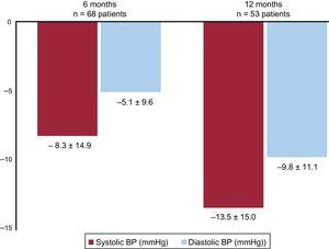 Change in ABPM levels during follow-up. ABPM, 24-hour ambulatory blood pressure monitoring; BP, blood pressure.