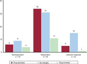 Relationship between the changes in treatment during follow-up (increase, decrease, or no change) and the response to pRDN (response, without response, or impossible to measure due to a lack of BP or ABPM data). ABPM, 24-hour ambulatory blood pressure monitoring; BP, blood pressure; pRDN, percutaneous renal denervation.