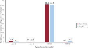 Percentage of patients with the different heterozygous familial hypercholesterolemia causative mutations. apo, apolipoprotein; LDLR, low-density liporotein receptor; PCSK9, proprotein convertase subtilisin/kexin type-9; T2DM, type 2 diabetes mellitus.