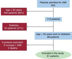 Patient selection. Flowchart showing the successive steps taken during the study. AMI, acute myocardial infarction.