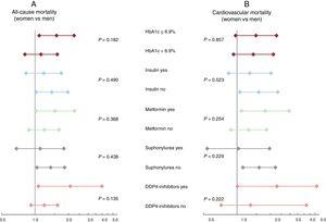 Risk estimates of all-cause mortality (A) and cardiovascular mortality (B) across glycemic control and antidiabetic treatment in women vs men. DPP-4 inhibitors, dipeptidyl peptidase-4 inhibitors; HbA1c, glycosylated hemoglobin.