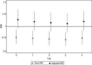 Incidence rate ratio (IRR) of ST-segment elevation myocardial infarction, raw and adjusted by trend and seasonality, comparing heat wave alert days with alert-free days from June to September, from the alert day (lag0) until 4 days later (lag1 to lag4).