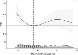 Incidence rate ratio (IRR) of ST-segment elevation myocardial infarction for various maximum temperatures compared with the temperature with the lowest incidence (18°C). The histogram below indicates the frequency of maximum temperatures during the study period.